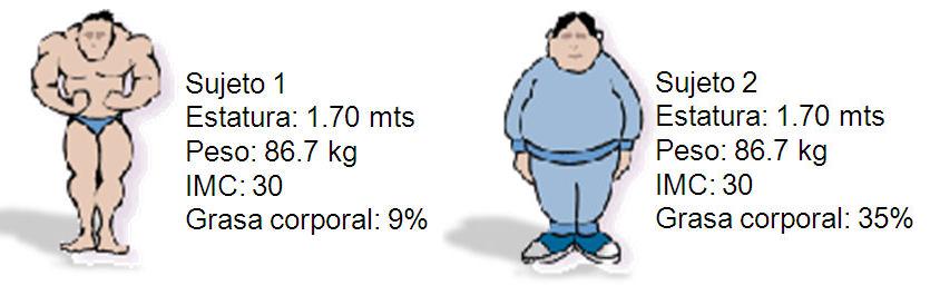 Indice masa corporal definicion
